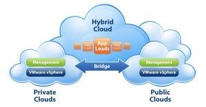 hybrid-private-public-cloud