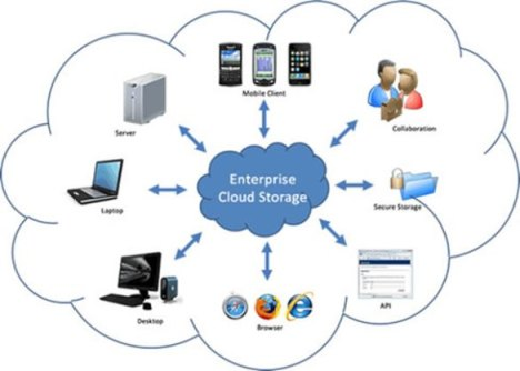 Enterprise cloud storage