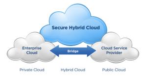 hybrid cloud-1